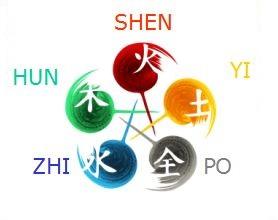 Shen-cinque-elementi
